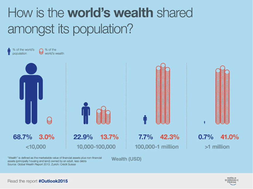 World wealth by population